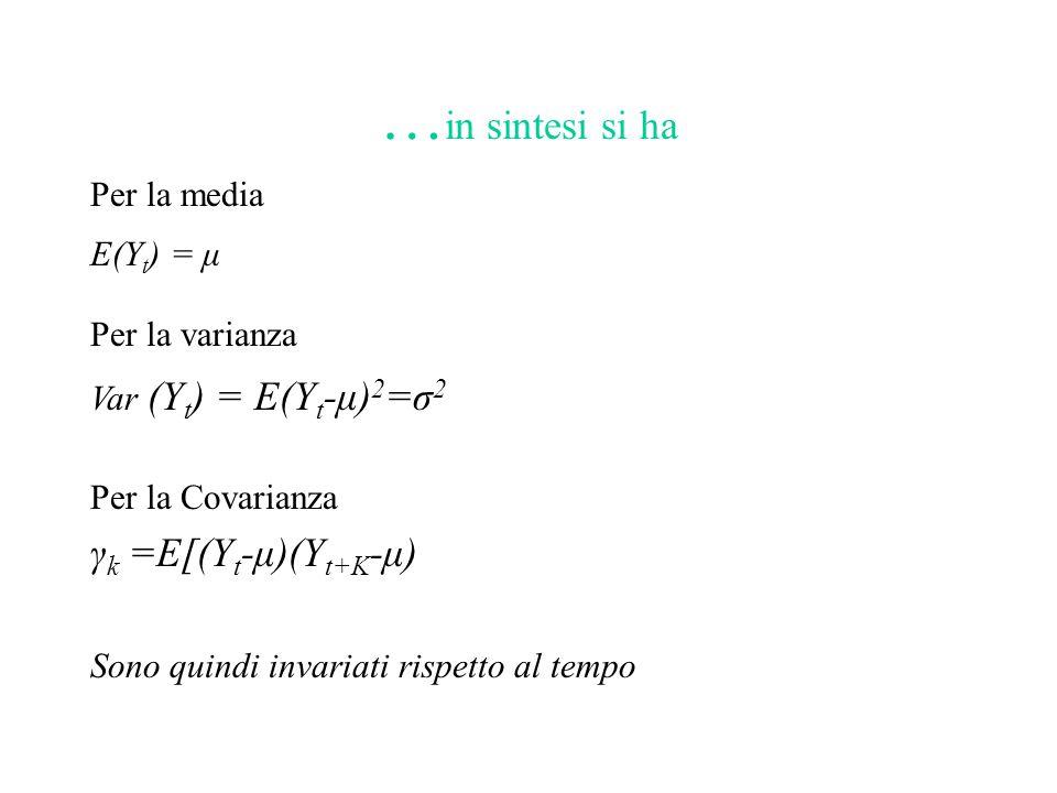 …in sintesi si ha γk =E[(Yt-μ)(Yt+K-μ) Per la media E(Yt) = μ